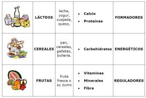 tabla de alimentos